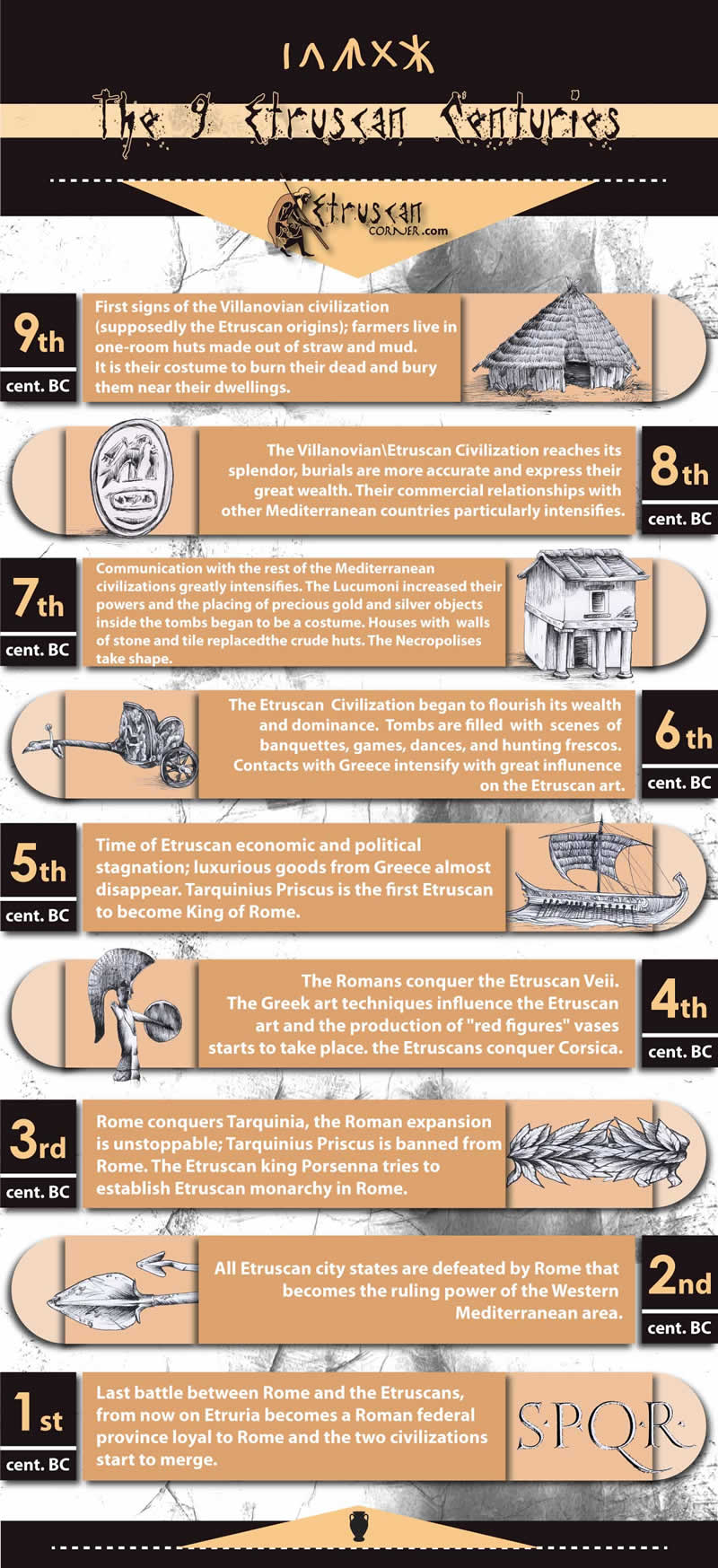 9 Centuries of Etruscan History Infographic
