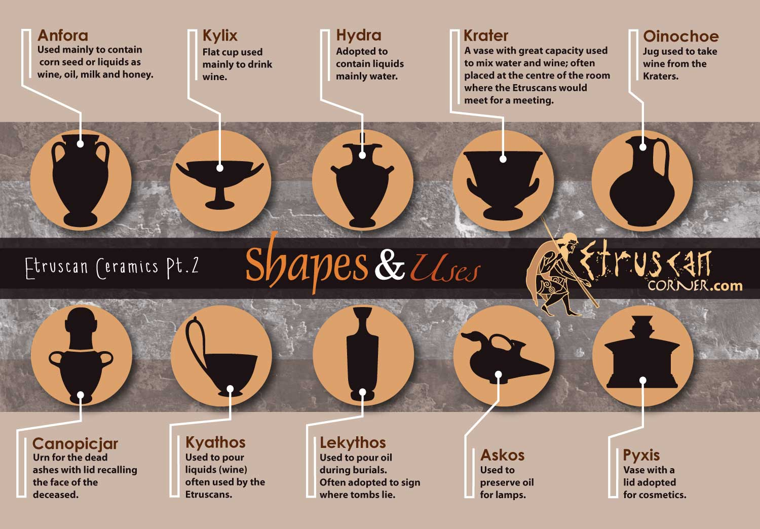 Etruscan Corner Infographic Etruscan Vases Shapes and Uses