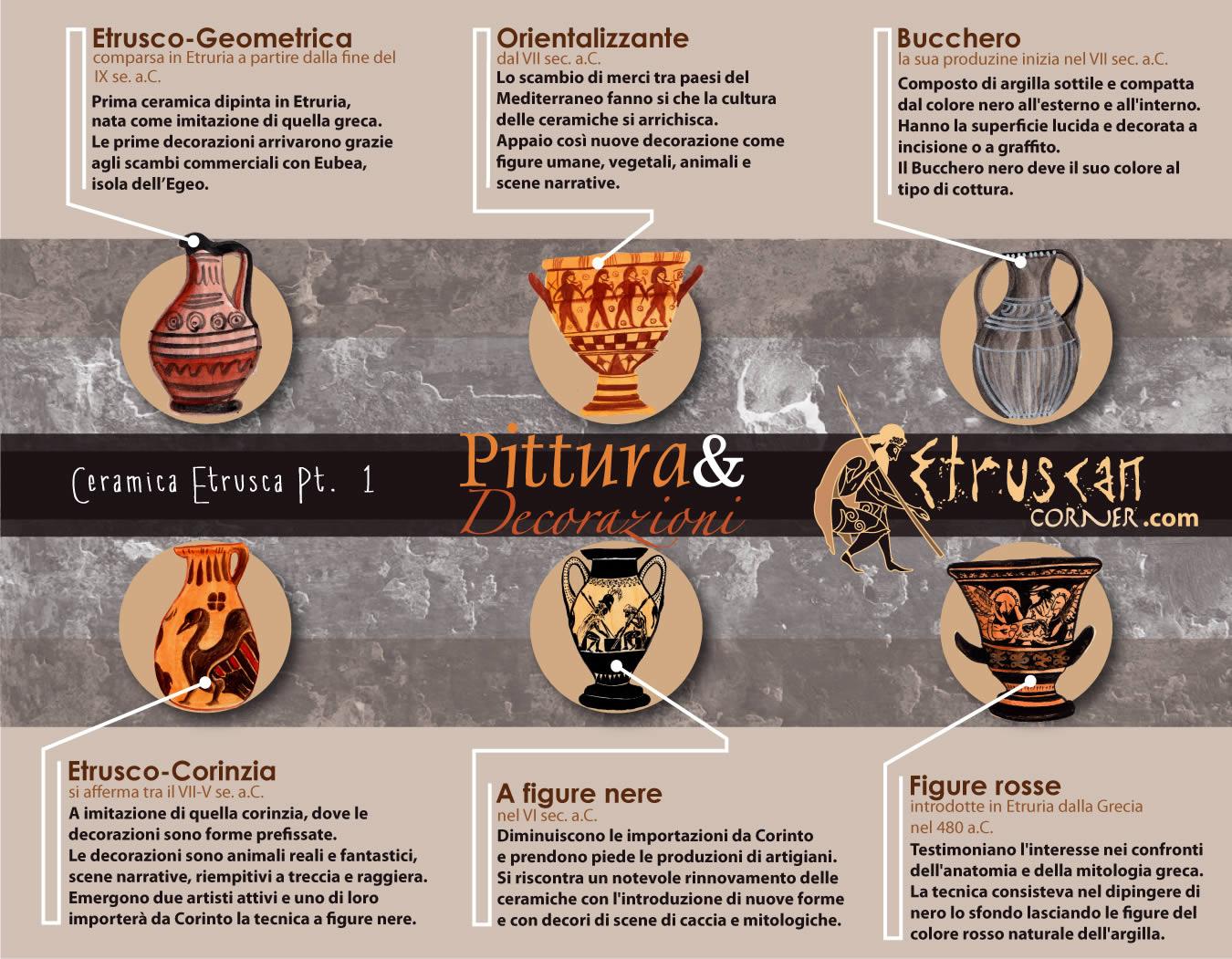 Evoluzione della Pittura e delle Decorazioni Etrusche
