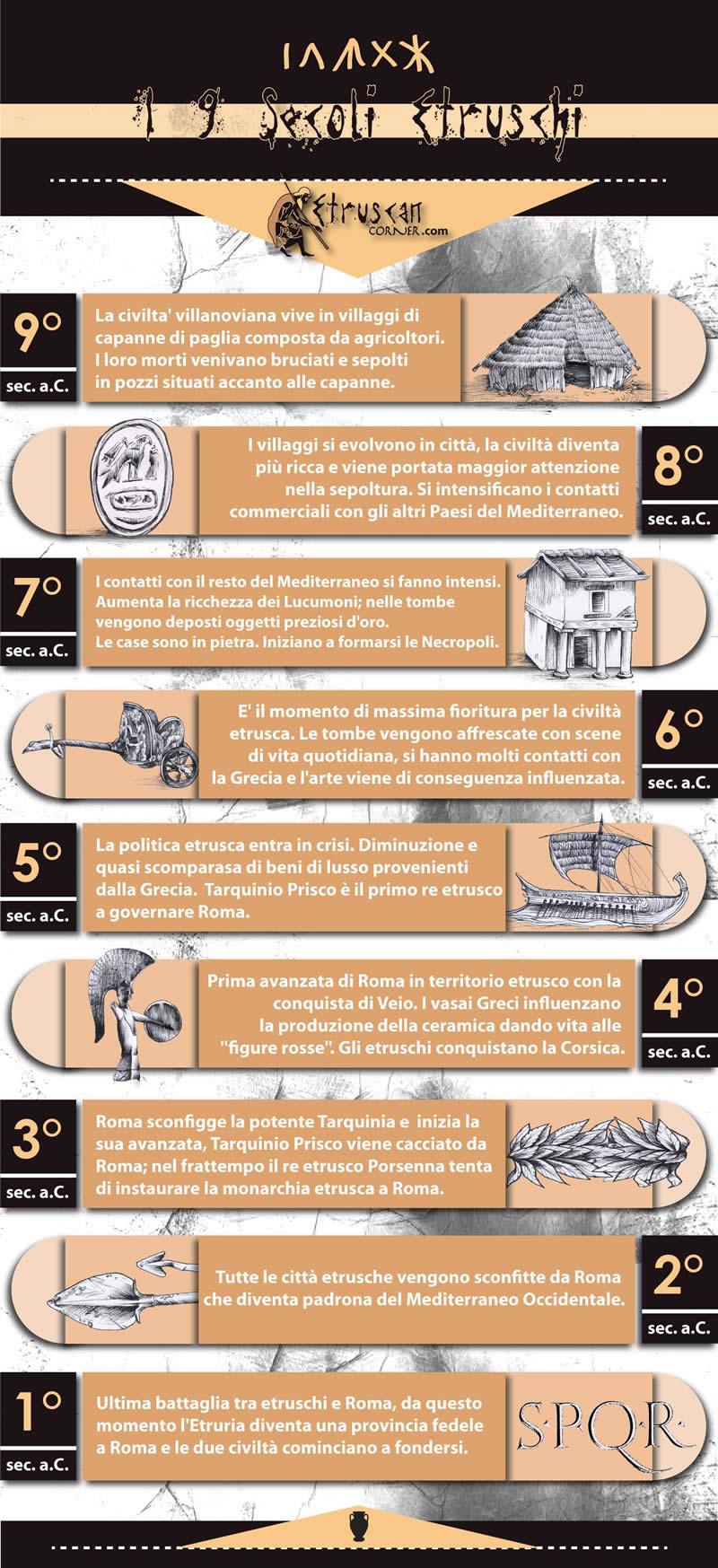 Infografica 9 Secoli di Storia Etrusca
