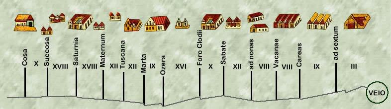 Le Strade Etrusche La Via Clodia. Le Stazioni di Posta