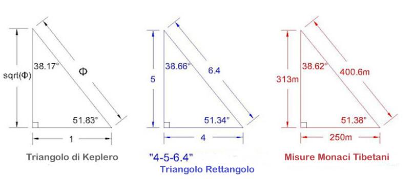 Potenza del Suono Levitazione Acustica Triangoli Keplero Rettangolo Tibetano