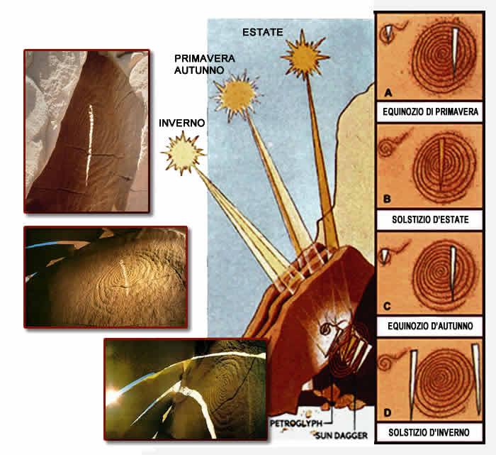 Archeoastronomia Sun Dagger